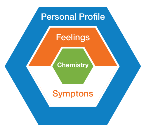 TCP Personal Profile
