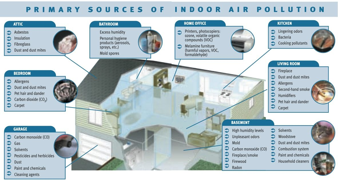 MIP-Indoor-Air-Pollutants