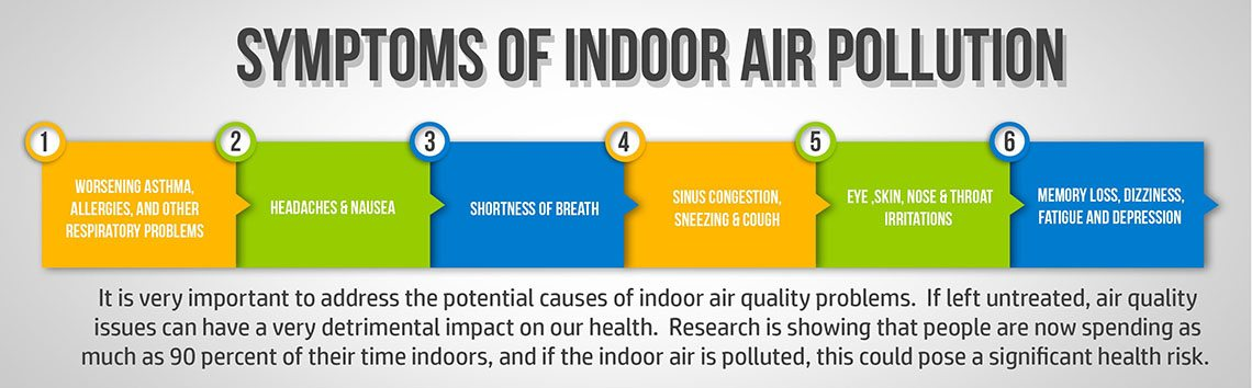 Symptoms-of-Indoor-Air-Pollution